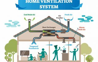 Home Ventilation System HRV