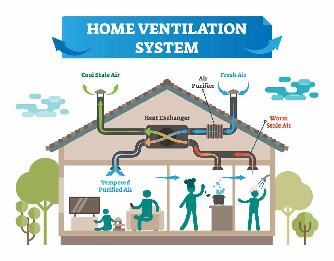 Home Ventilation System HRV